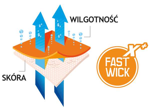 fast-wick-x-plus2.png